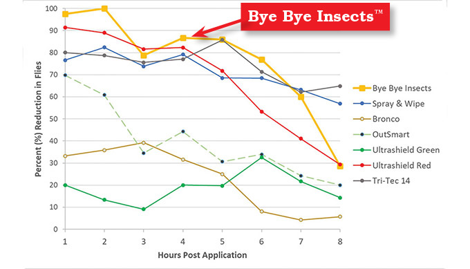 Chart illustrating Bye Bye Insects has better performance than other repellents and pesticides