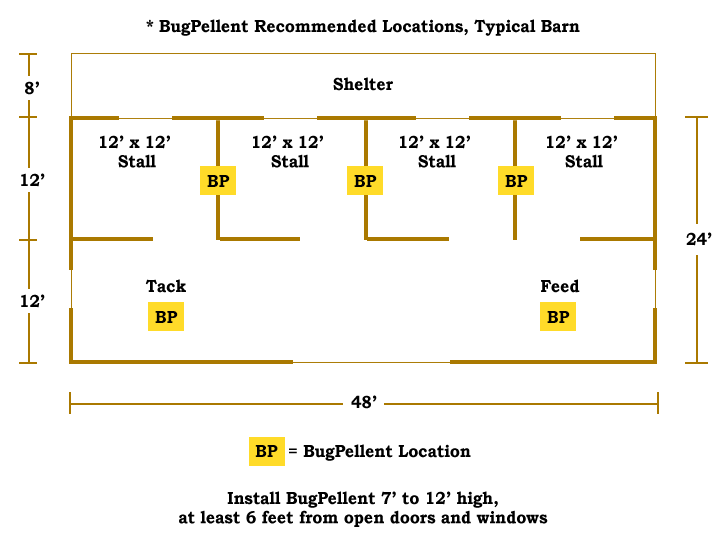 BugPellent Recommended location diagram, Typical Barn